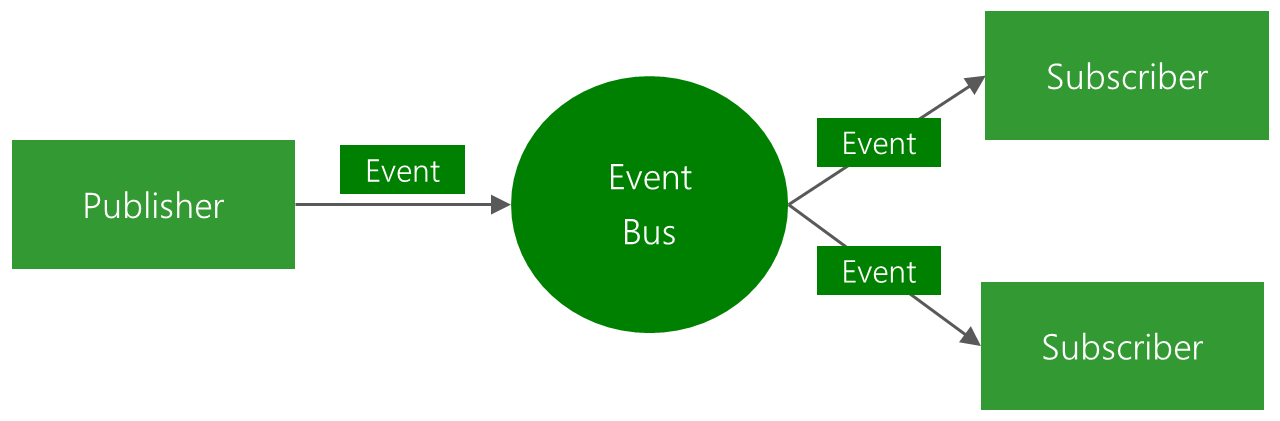 SwiftEventBus screenshot