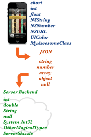 Proper data models with JSONModel screenshot