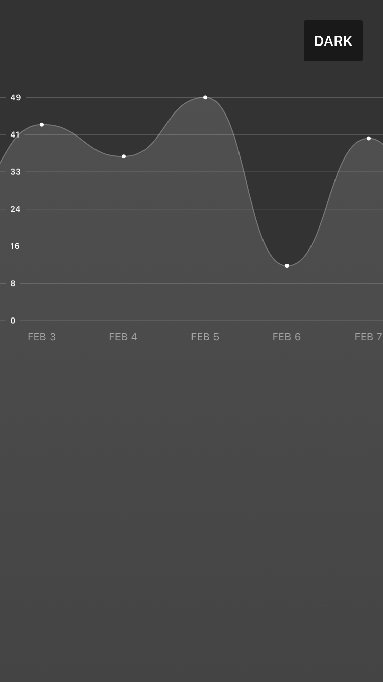 Scrollable GraphView screenshot